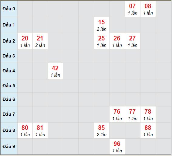 Bạch thủ rơi 3 ngày lô XSBL 19/1/2021