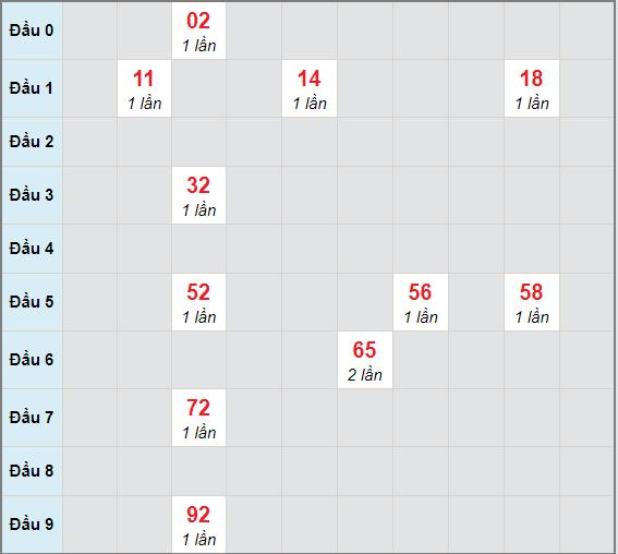 Bạch thủ rơi 3 ngày lô XSBL 5/1/2021
