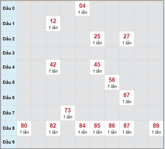 Bạch thủ rơi 3 ngày lô XSBP 16/1/2021