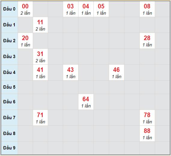 Bạch thủ rơi 3 ngày lô XSBP 23/1/2021