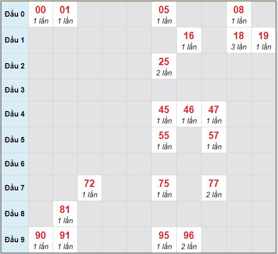 Bạch thủ rơi 3 ngày lô XSBTH 14/1/2021