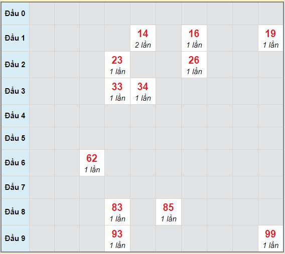 Bạch thủ rơi 3 ngày lô XSCT 27/1/2021