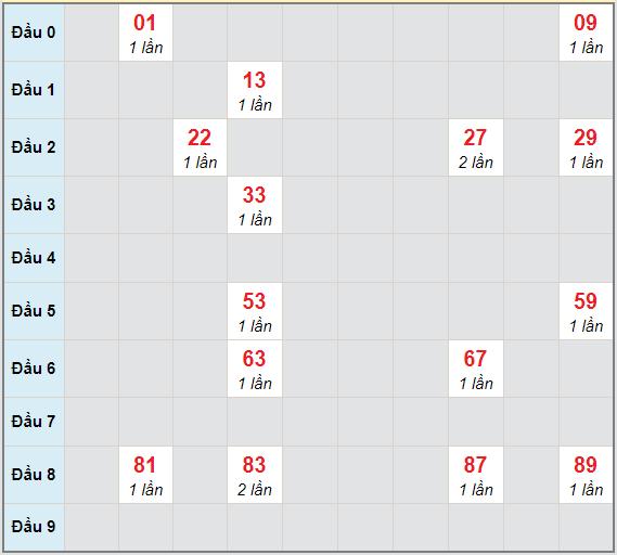 Bạch thủ rơi 3 ngày lô XSDL 17/1/2021