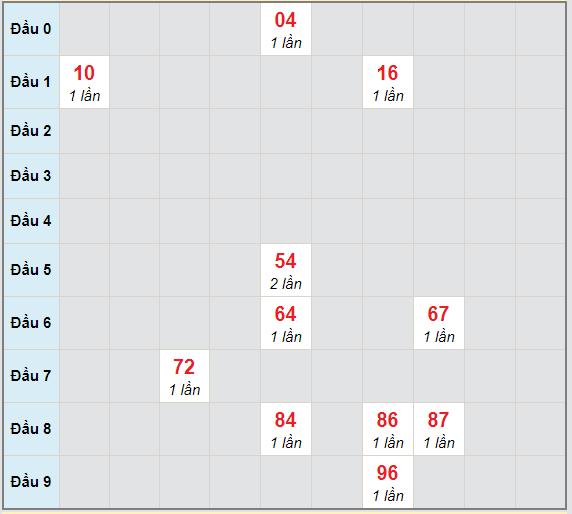 Bạch thủ rơi 3 ngày lô XSDN 6/1/2021