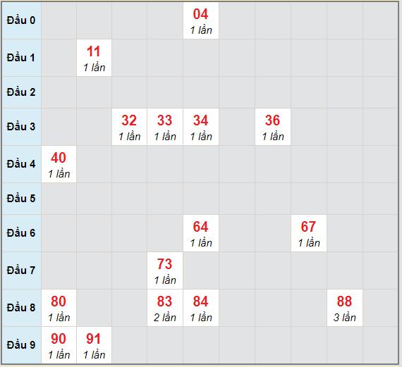 Bạch thủ rơi 3 ngày lô XSDNG 20/1/2021
