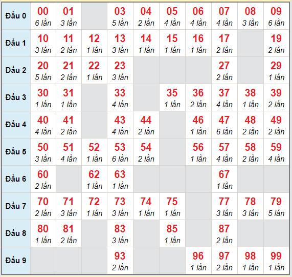 Bạch thủ rơi 3 ngày lô XSDNG 23/1/2021