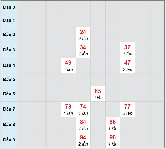 Bạch thủ rơi 3 ngày lô XSDNG 6/1/2021
