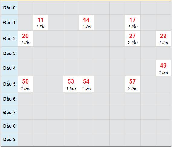 Bạch thủ rơi 3 ngày lô XSDNG 9/1/2021