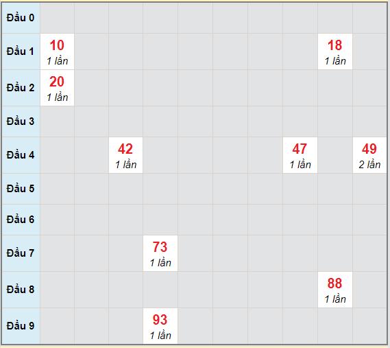 Bạch thủ rơi 3 ngày lô XSDNO 16/1/2021