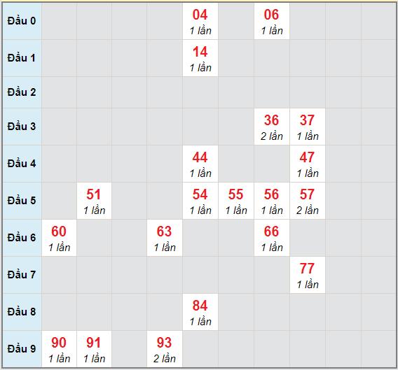 Bạch thủ rơi 3 ngày lô XSDNO 9/1/2021