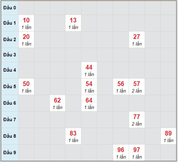 Bạch thủ rơi 3 ngày lô XSDT 18/1/2021