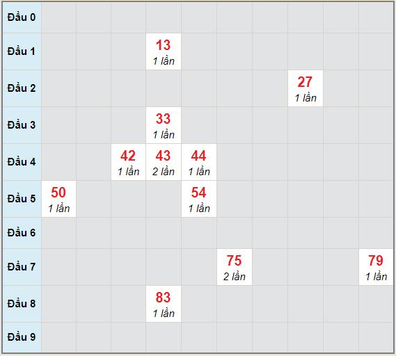 Bạch thủ rơi 3 ngày lô XSDT 25/1/2021
