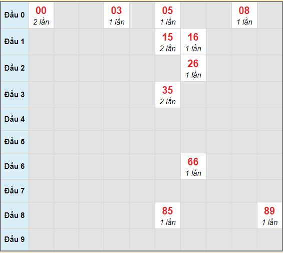 Bạch thủ rơi 3 ngày lô XSDT 4/1/2021