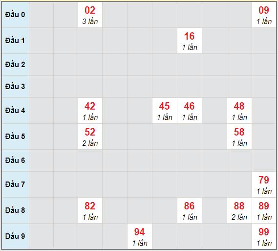 Bạch thủ rơi 3 ngày lô XSGL 22/1/2021