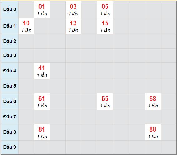 Bạch thủ rơi 3 ngày lô XSTP 11/1/2021