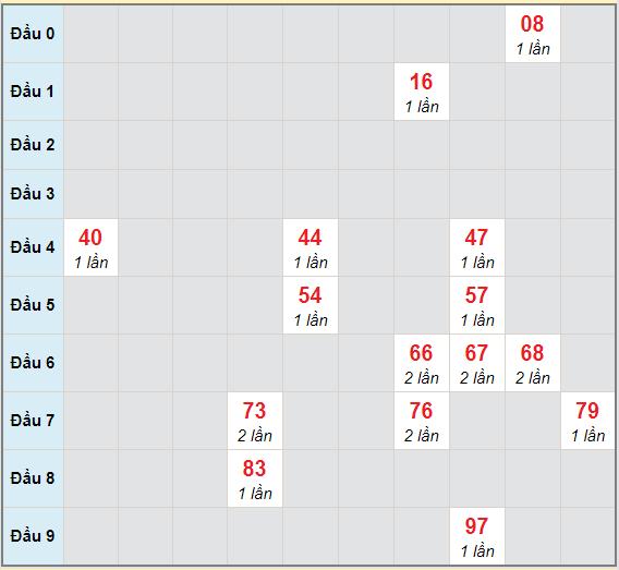 Bạch thủ rơi 3 ngày lô XSTP 18/1/2021