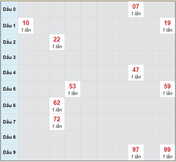 Bạch thủ rơi 3 ngày lô XSTP 23/1/2021