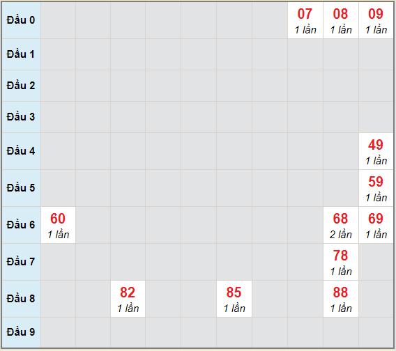 Bạch thủ rơi 3 ngày lô XSTP 30/1/2021