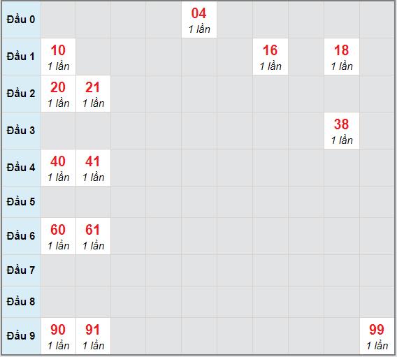 Bạch thủ rơi 3 ngày lô XSKG 17/1/2021