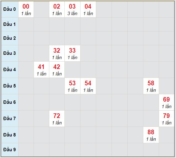 Bạch thủ rơi 3 ngày lô XS Kon Tum10/1/2021