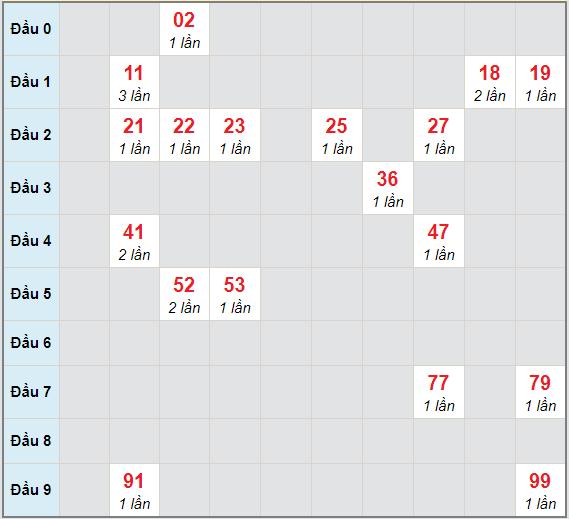 Bạch thủ rơi 3 ngày lô XS Kon Tum17/1/2021