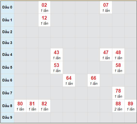 Bạch thủ rơi 3 ngày lô XS Kon Tum24/1/2021