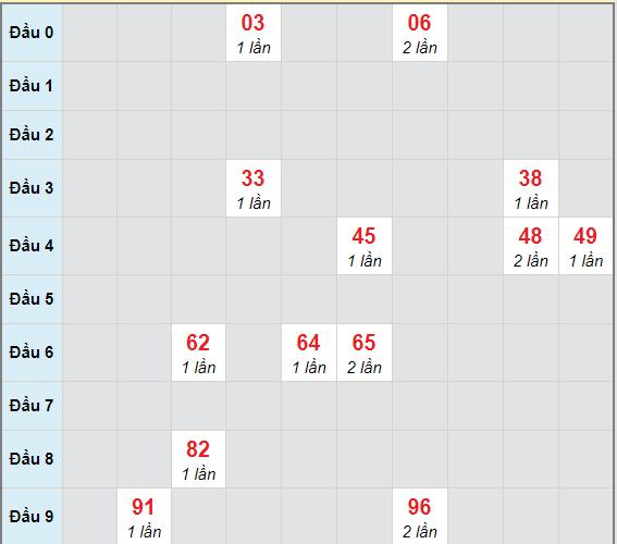 Bạch thủ rơi 3 ngày lô XSLA 16/1/2021