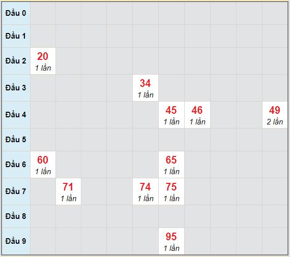 Bạch thủ rơi 3 ngày lô XSQB 7/1/2021