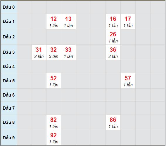 Bạch thủ rơi 3 ngày lô XSQNG 9/1/2021