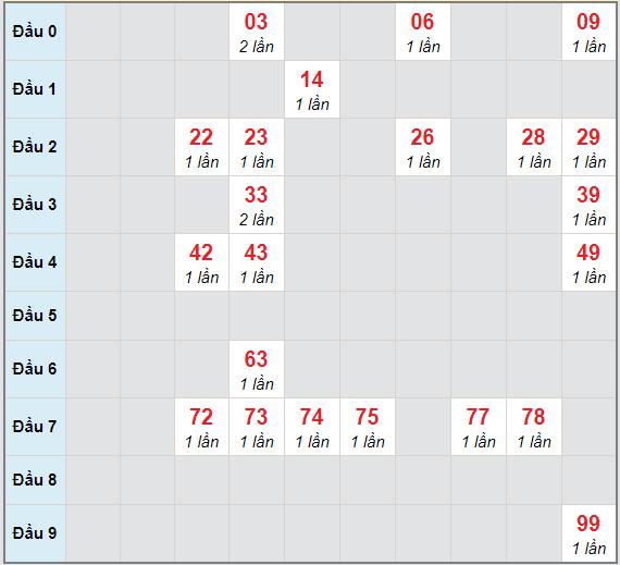 Bạch thủ rơi 3 ngày lô XSQT 14/1/2021