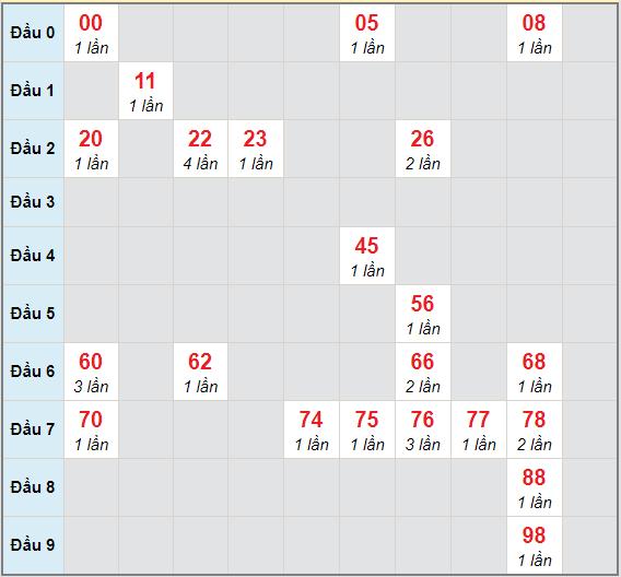 Bạch thủ rơi 3 ngày lô XSQT 21/1/2021
