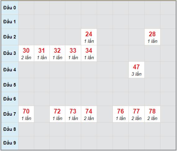 Bạch thủ rơi 3 ngày lô XSQT 7/1/2021