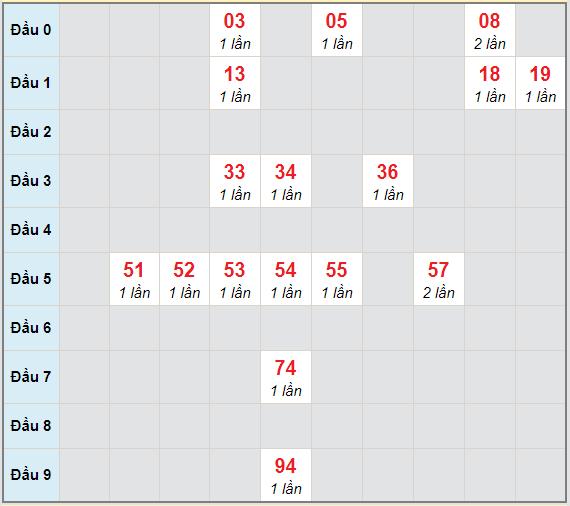 Bạch thủ rơi 3 ngày lô XSTG 10/1/2021