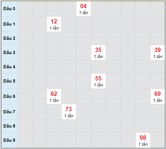 Bạch thủ rơi 3 ngày lô XSTG 17/1/2021