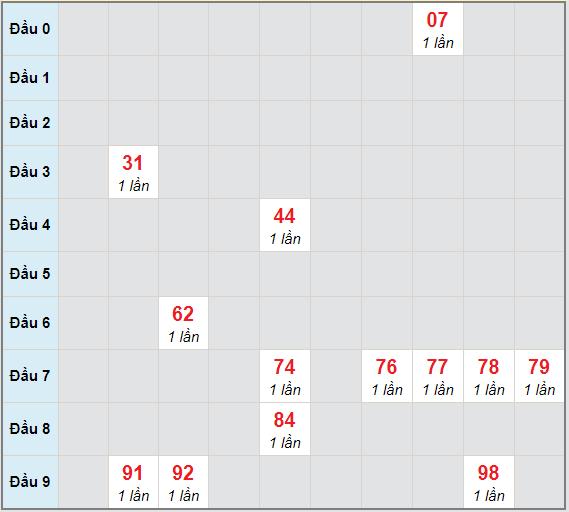Bạch thủ rơi 3 ngày lô XSTN 14/1/2021