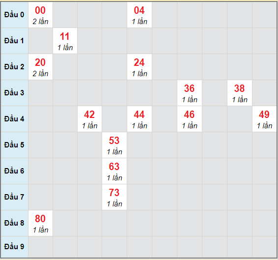 Bạch thủ rơi 3 ngày lô XSTTH 18/1/2021