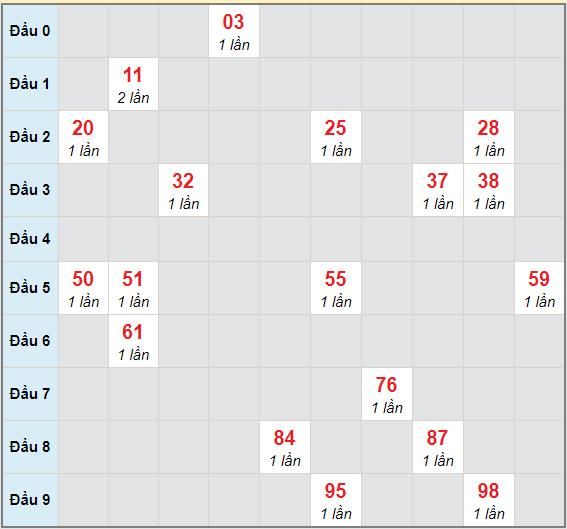 Bạch thủ rơi 3 ngày lô XSTTH 25/1/2021