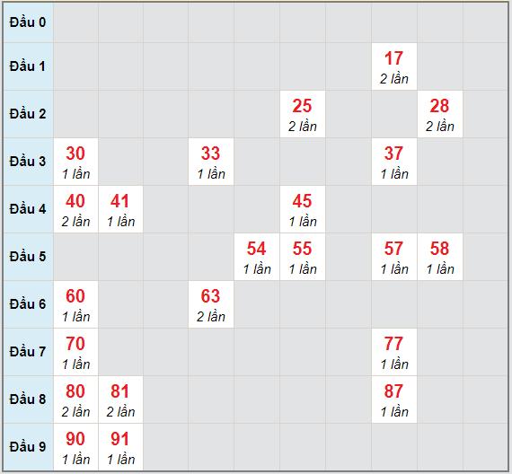 Bạch thủ rơi 3 ngày lô XSVT 12/1/2021