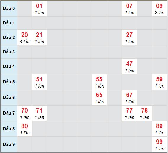 Bạch thủ rơi 3 ngày lô XSVT 26/1/2021