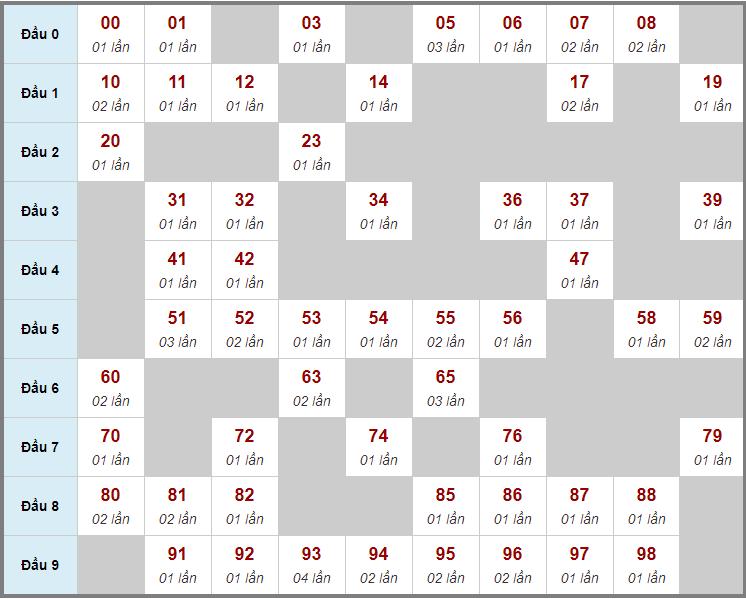 Cầu động chạy liên tục trong 3 ngày đến 10/1