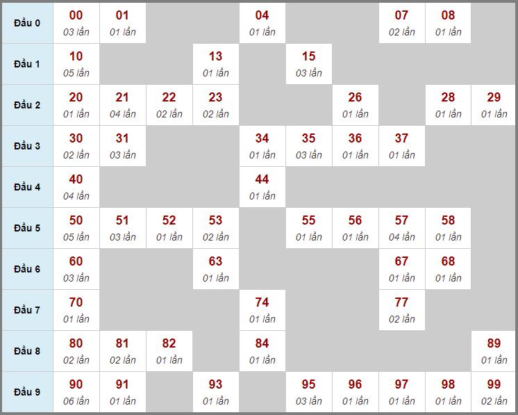 Cầu động chạy liên tục trong 3 ngày đến 12/1