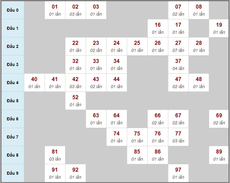 Cầu động chạy liên tục trong 3 ngày trở lênđến 14/1