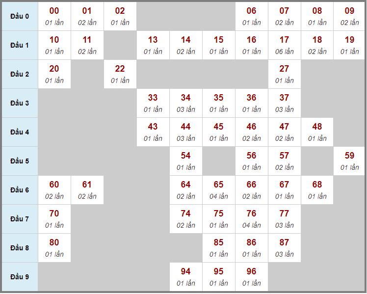 Cầu động chạy liên tục trong 3 ngày đến 18/1