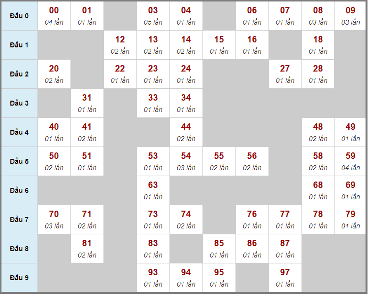 Cầu động chạy liên tục trong 3 ngày trở lênđến 21/1