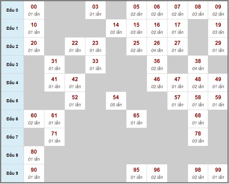Cầu động chạy liên tục trong 3 ngày đến 23/1