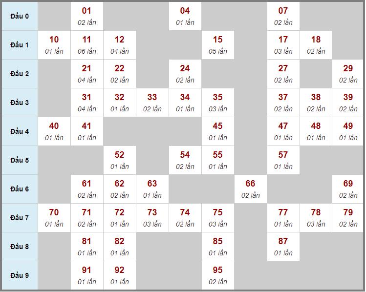Cầu động chạy liên tục trong 3 ngày đến 25/1