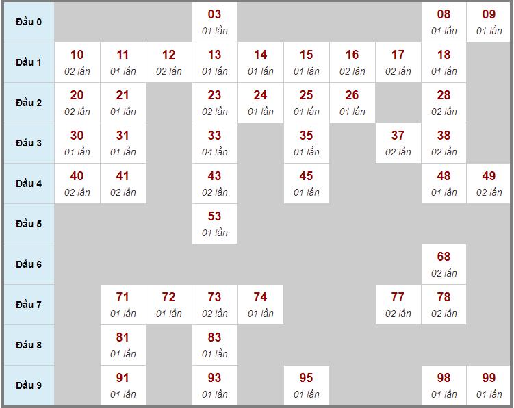 Cầu động chạy liên tục trong 3 ngày đến 26/1
