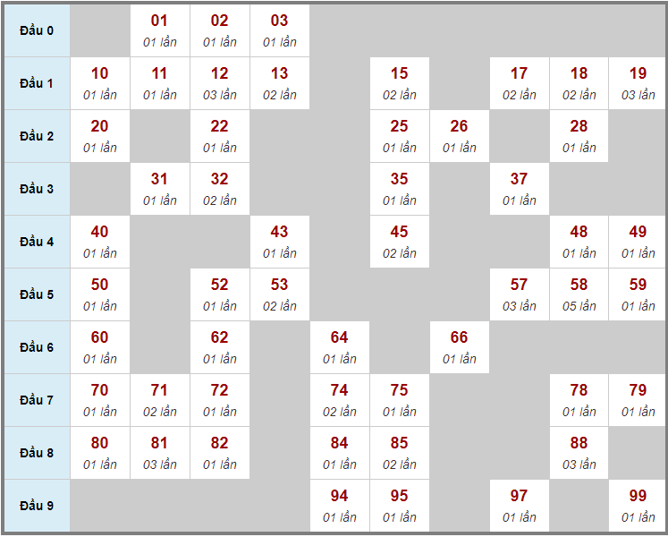 Cầu động chạy liên tục trong 3 ngày trở lênđến 28/1