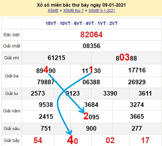 Bạch thủ loto miền bắchôm nay 10/1/2021