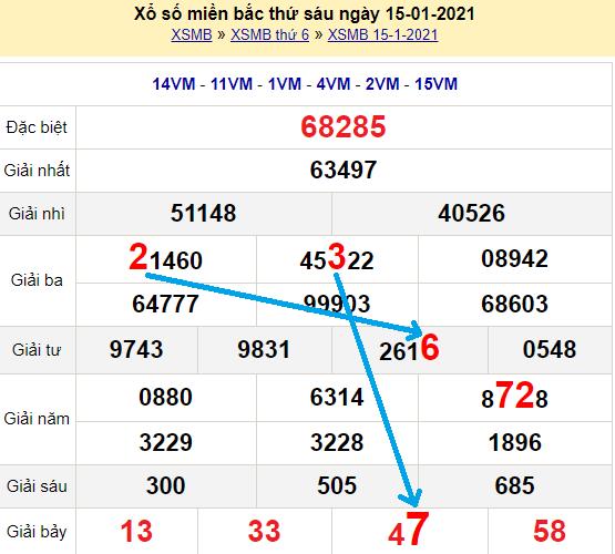 Bạch thủ loto miền bắchôm nay 16/1/2021